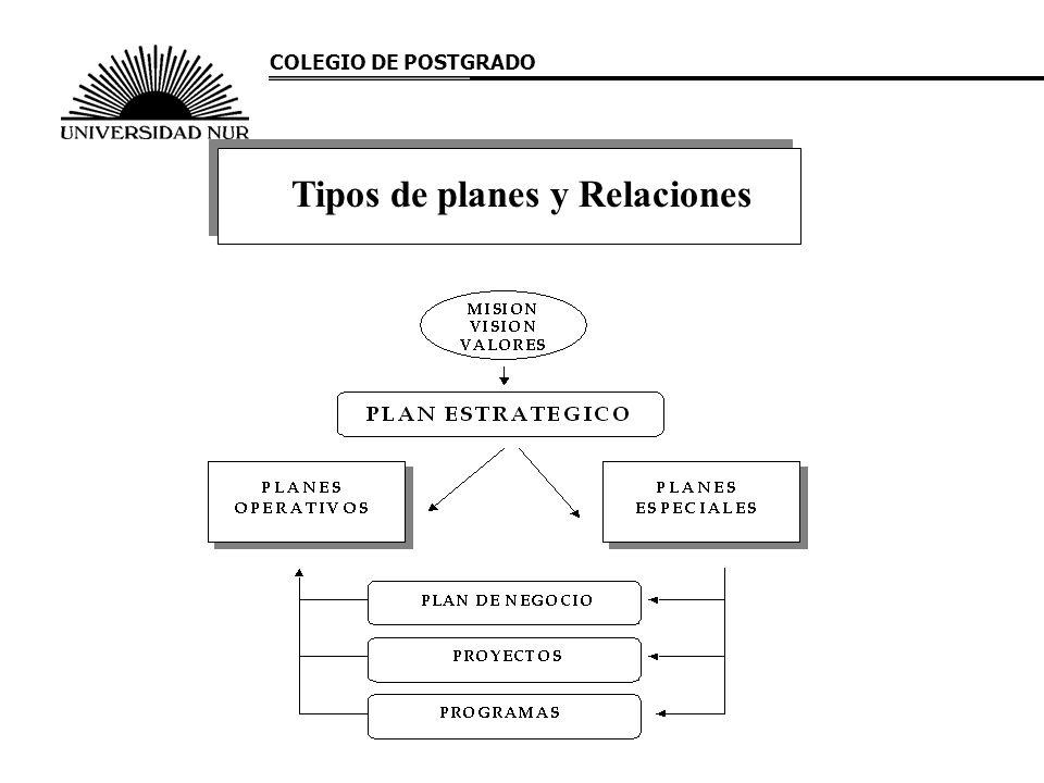 Tipos de planes y Relaciones