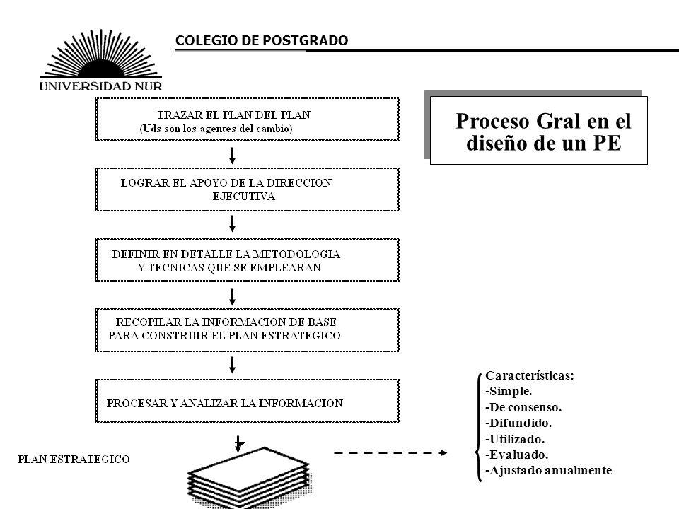 Proceso Gral en el diseño de un PE