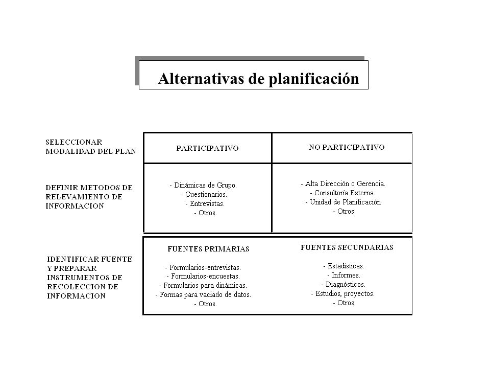 Alternativas de planificación