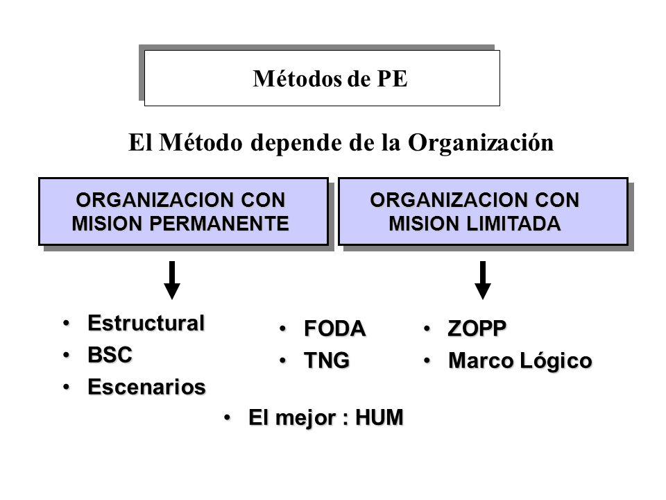 El Método depende de la Organización