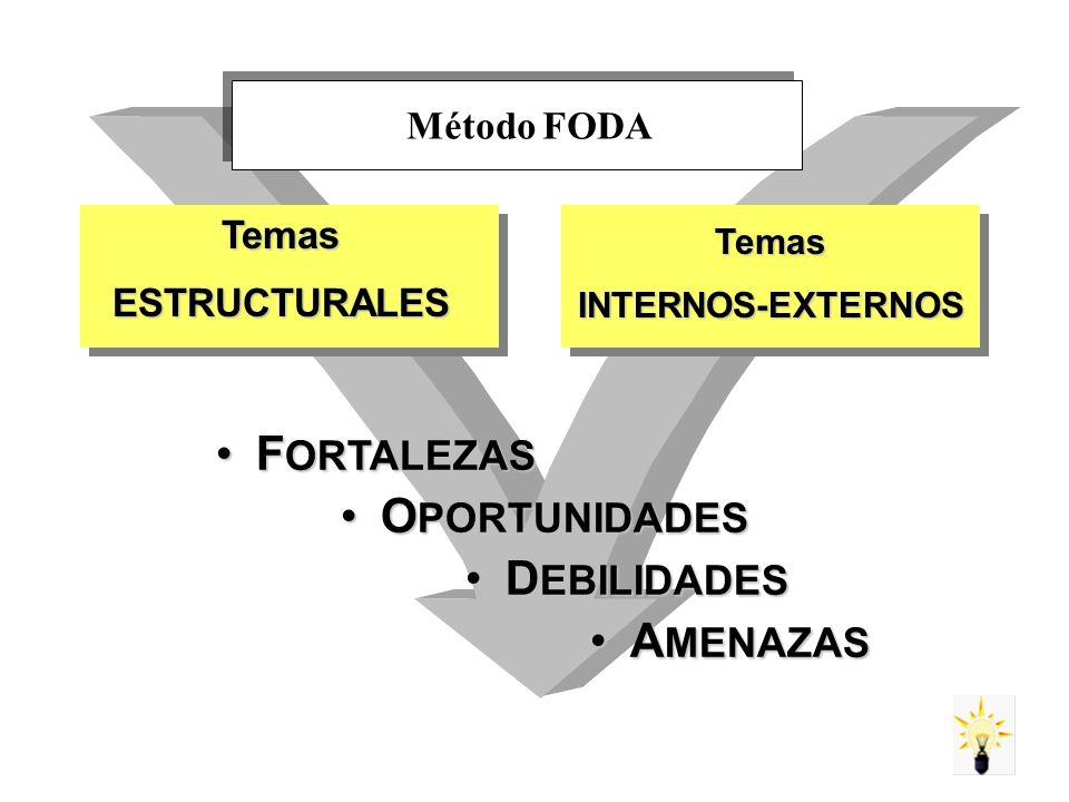 FORTALEZAS OPORTUNIDADES DEBILIDADES AMENAZAS Método FODA Temas
