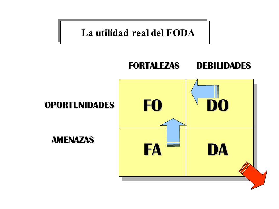 La utilidad real del FODA