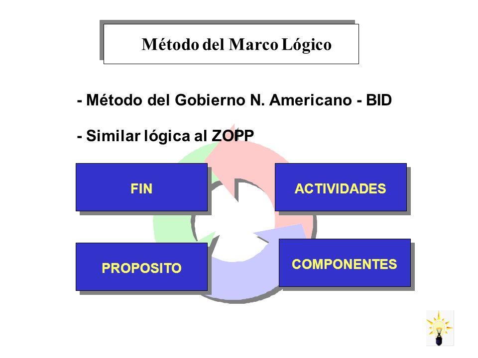 Método del Marco Lógico