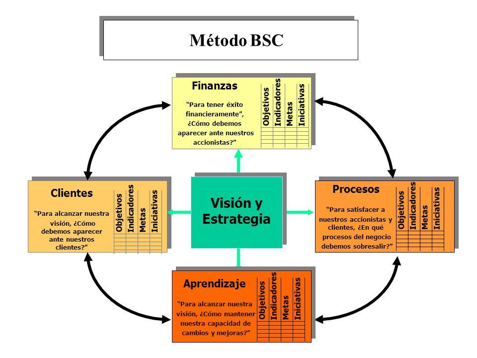 Método BSC Visión y Estrategia Finanzas Procesos Clientes Aprendizaje