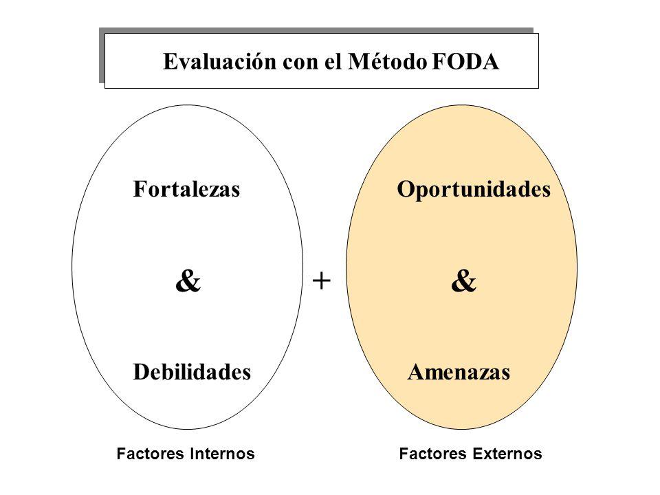 Evaluación con el Método FODA