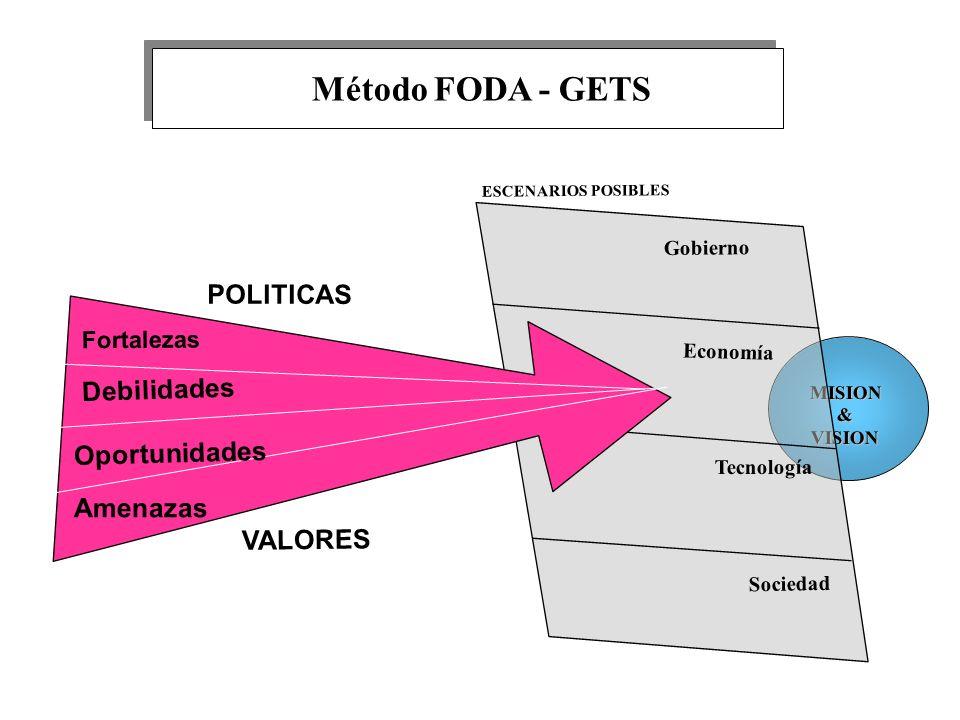 Método FODA - GETS POLITICAS Debilidades Oportunidades Amenazas