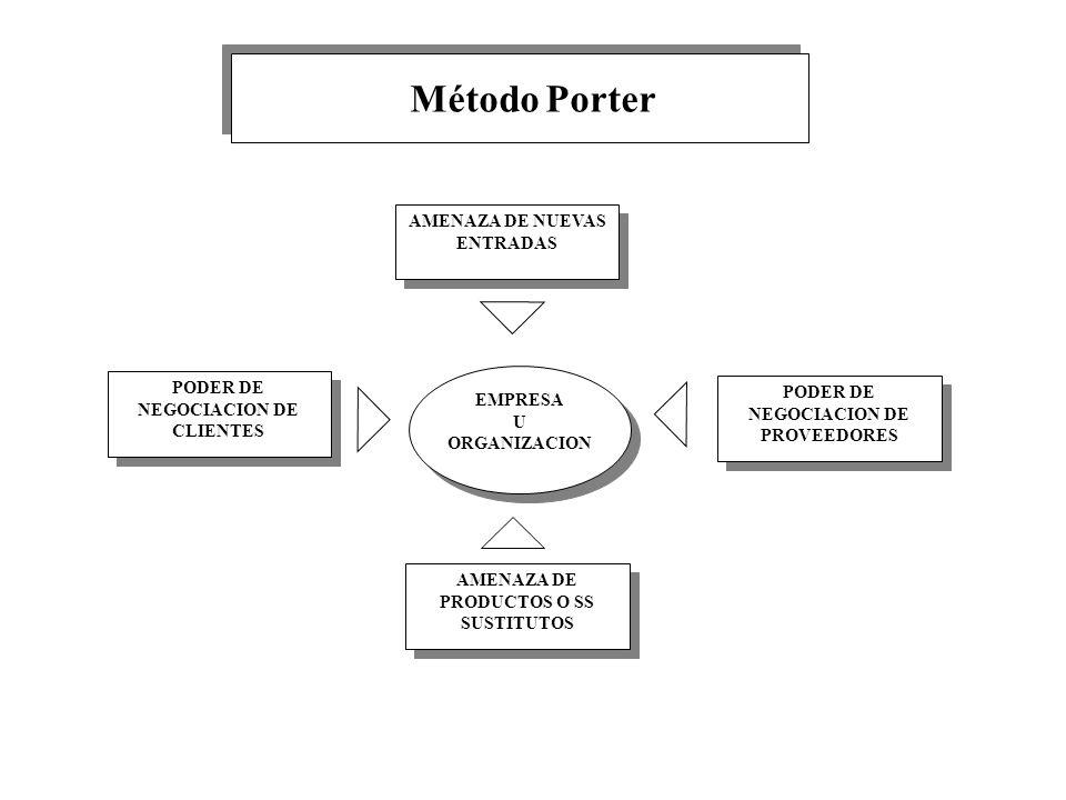 Método Porter AMENAZA DE NUEVAS ENTRADAS