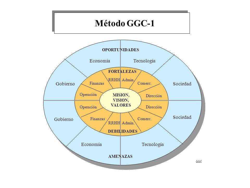Método GGC-1 Economía Tecnología Gobierno Sociedad Sociedad Gobierno