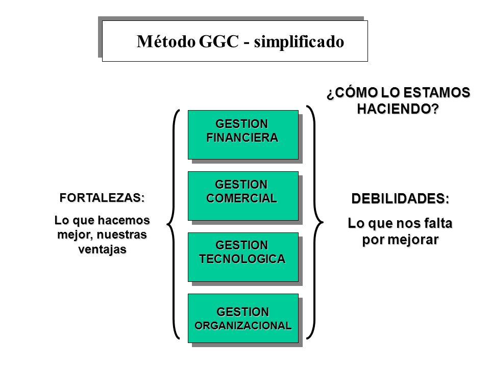 Método GGC - simplificado
