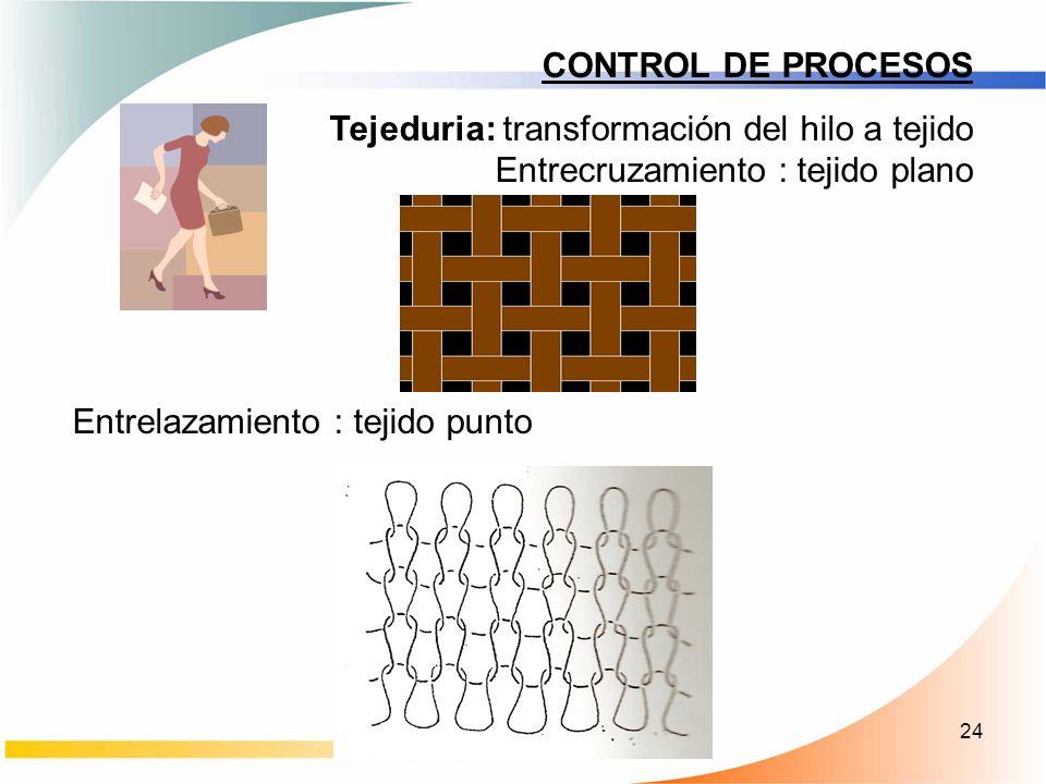 CONTROL DE PROCESOS Tejeduria: transformación del hilo a tejido Entrecruzamiento : tejido plano.