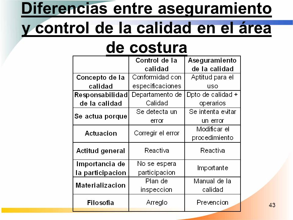 Diferencias entre aseguramiento y control de la calidad en el área de costura