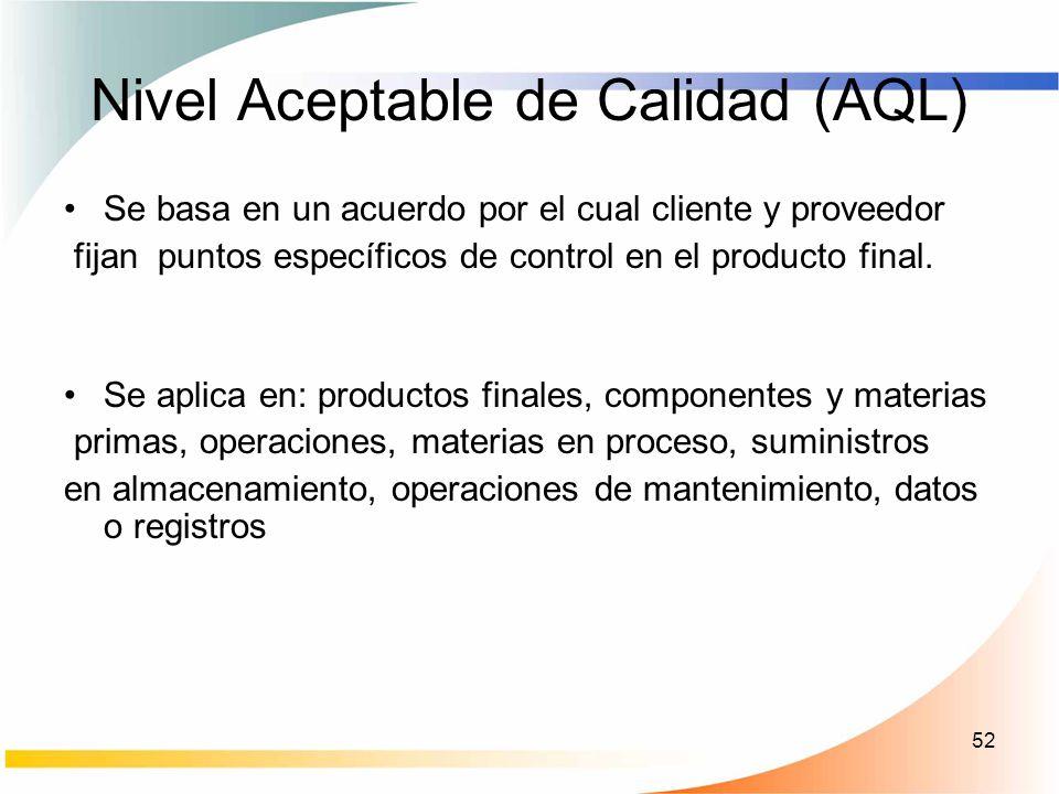 Nivel Aceptable de Calidad (AQL)