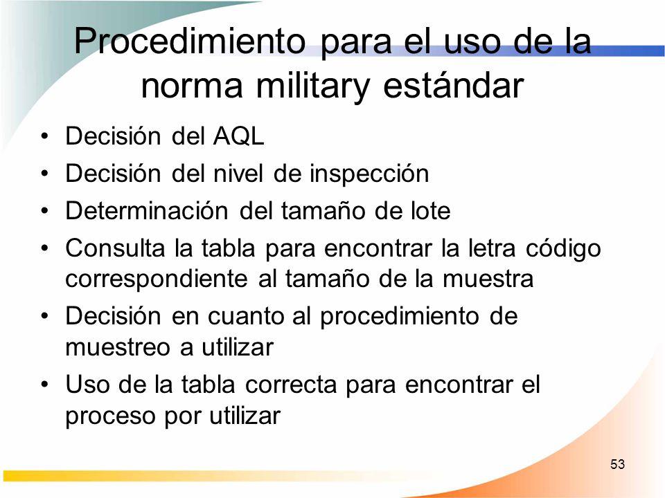 Procedimiento para el uso de la norma military estándar