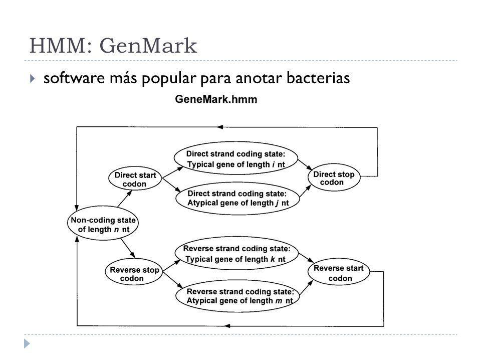 HMM: GenMark software más popular para anotar bacterias