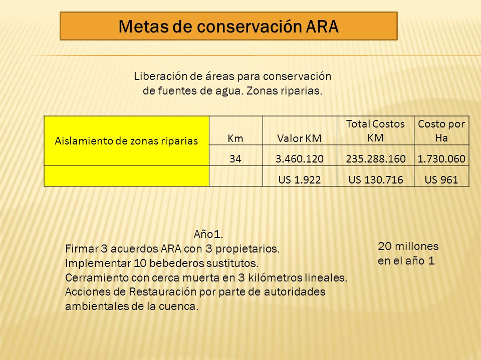 Metas de conservación ARA