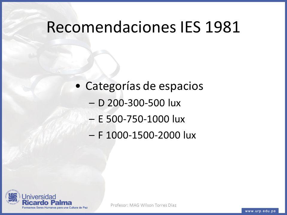 Profesor: MAG Wilson Torres Díaz