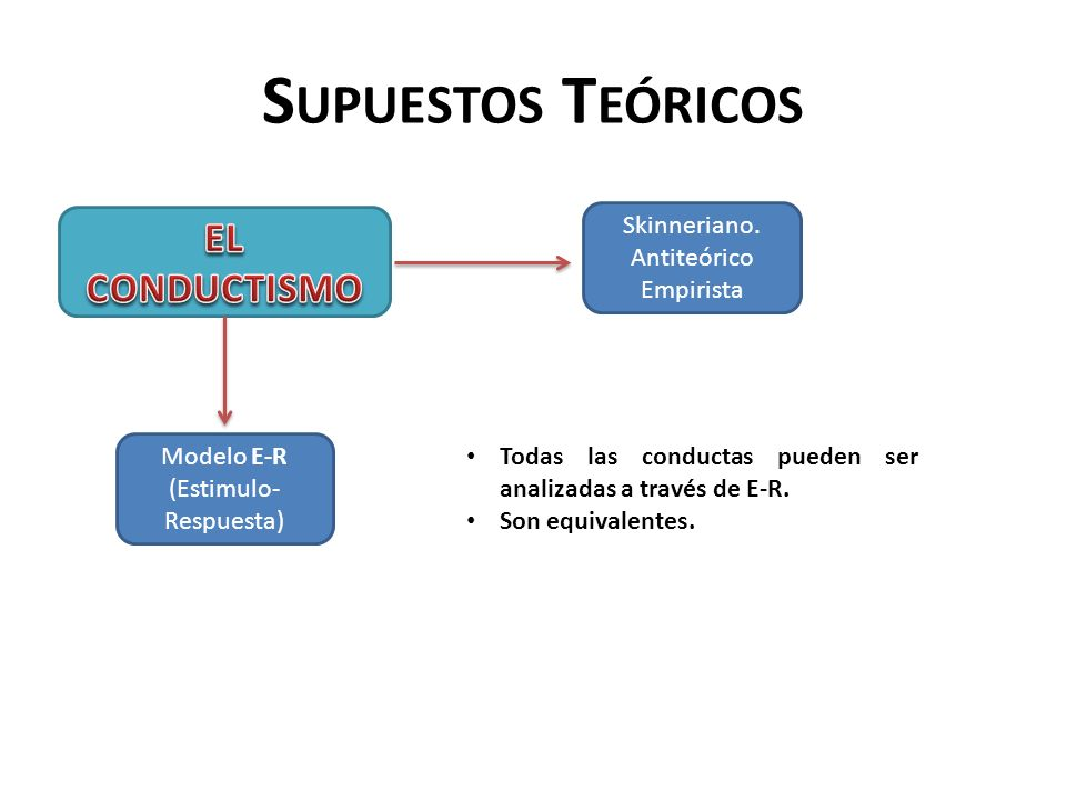 Modelo E-R (Estimulo-Respuesta)