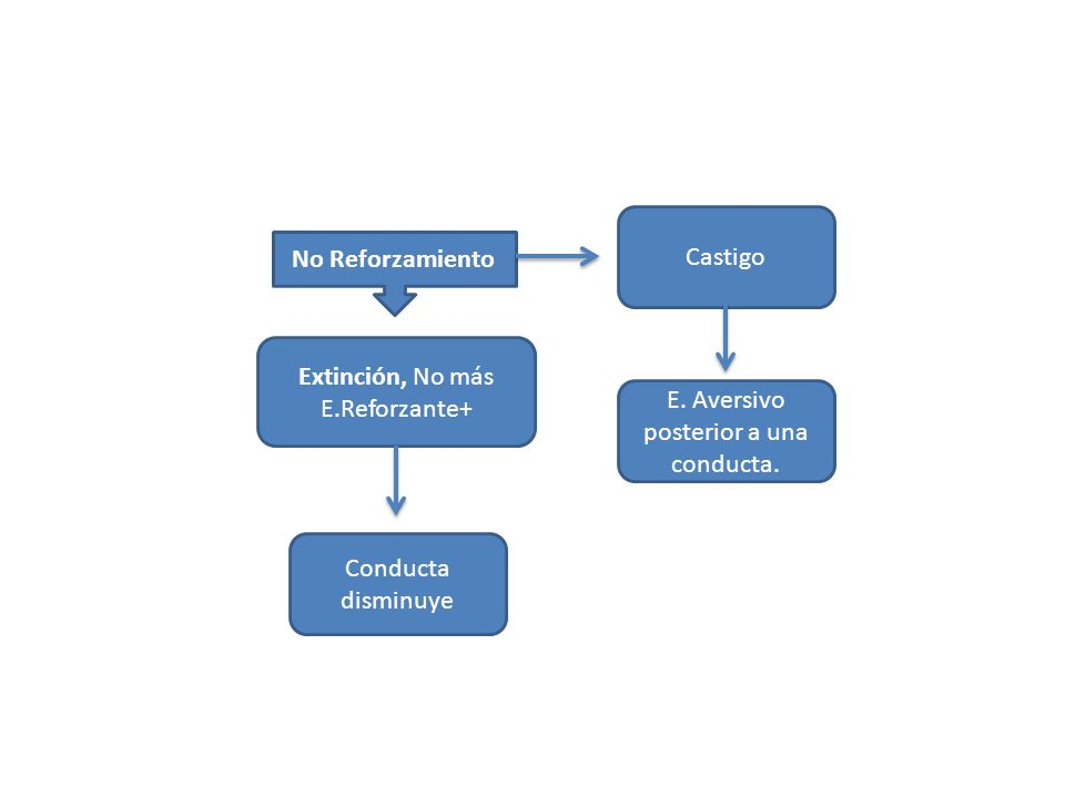 Extinción, No más E.Reforzante+