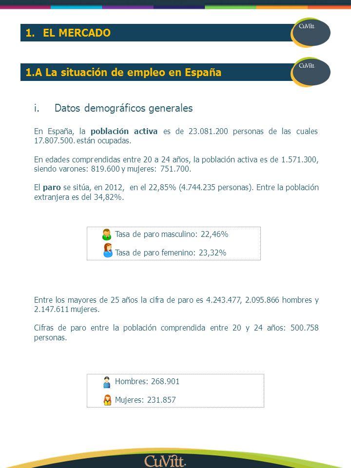 1.A La situación de empleo en España