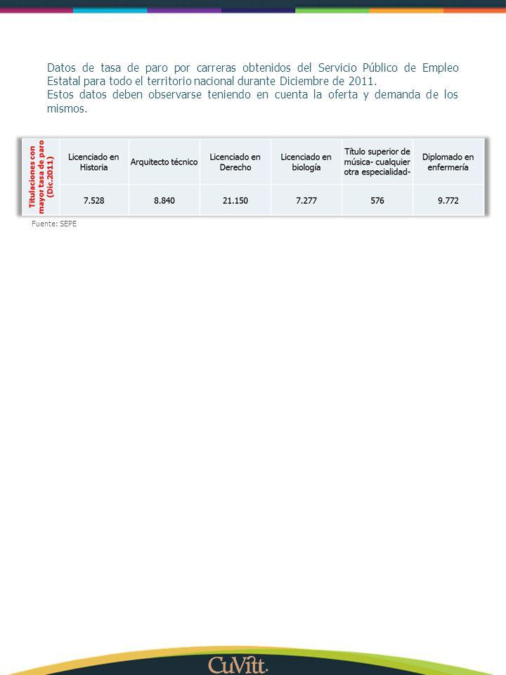 Datos de tasa de paro por carreras obtenidos del Servicio Público de Empleo Estatal para todo el territorio nacional durante Diciembre de 2011.