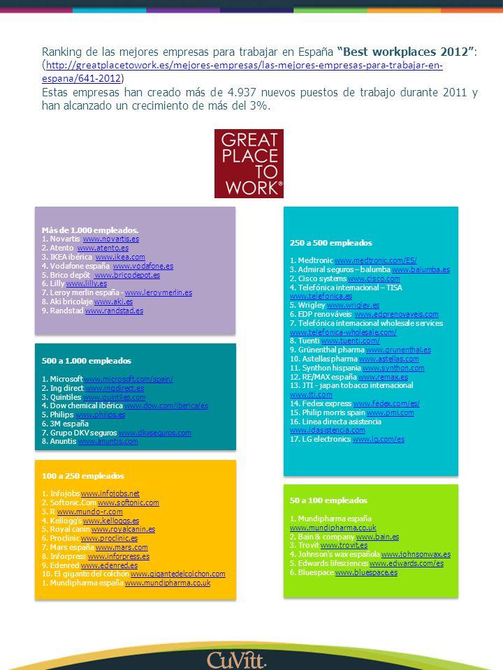Ranking de las mejores empresas para trabajar en España Best workplaces 2012 : (http://greatplacetowork.es/mejores-empresas/las-mejores-empresas-para-trabajar-en-espana/641-2012)