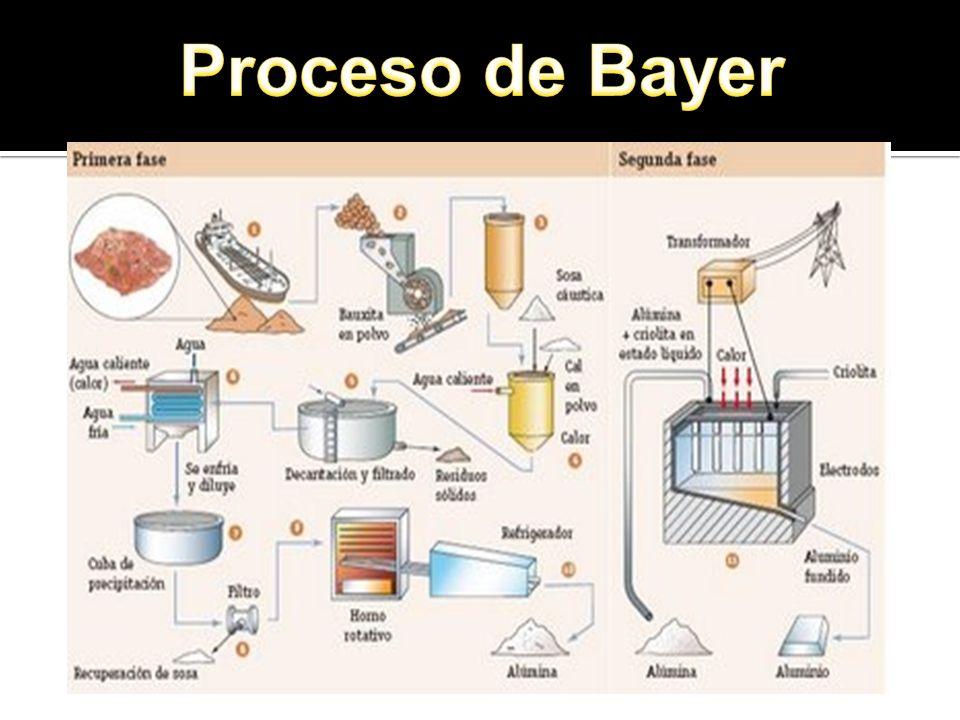 Proceso de Bayer