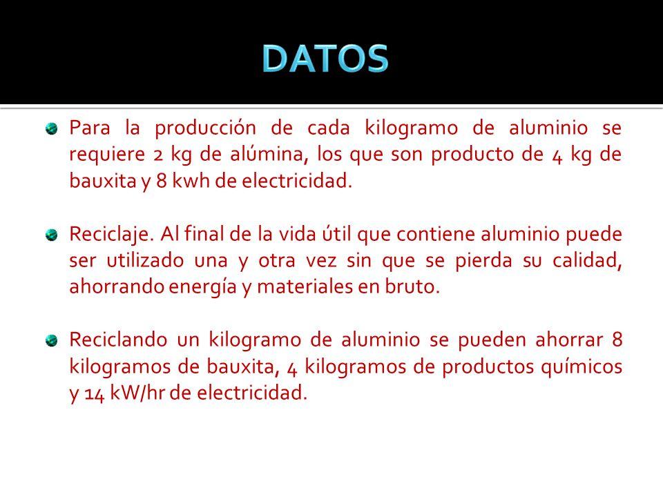 DATOSPara la producción de cada kilogramo de aluminio se requiere 2 kg de alúmina, los que son producto de 4 kg de bauxita y 8 kwh de electricidad.