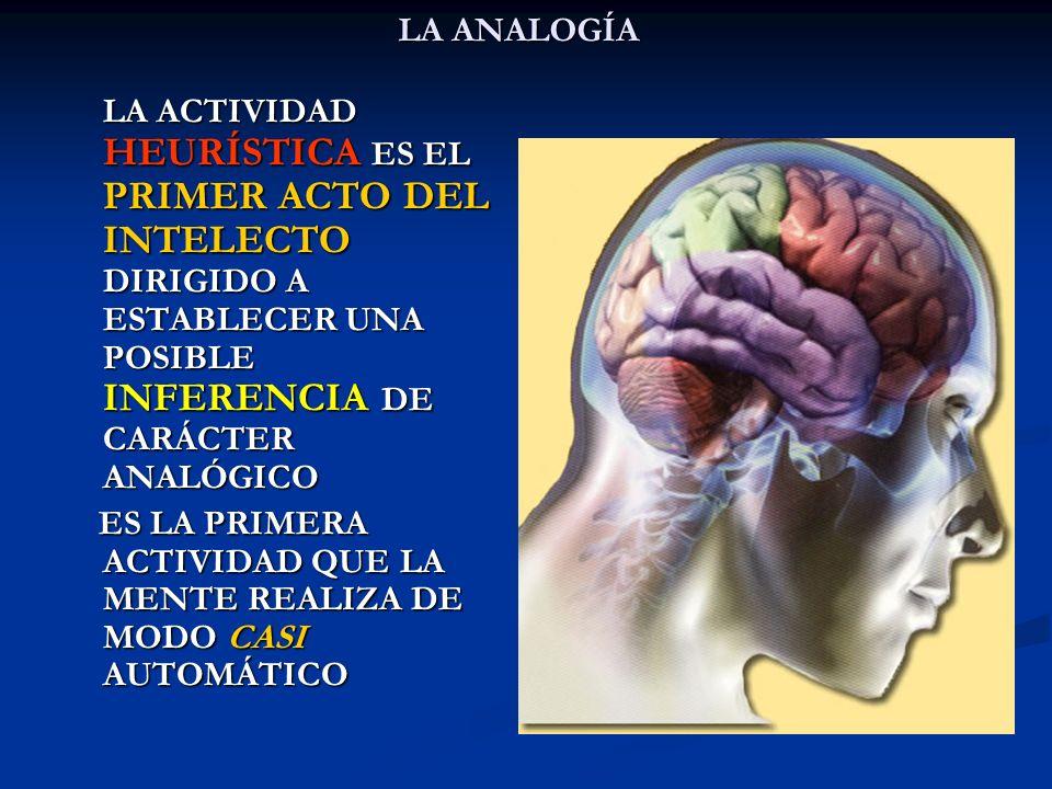 LA ANALOGÍA LA ACTIVIDAD HEURÍSTICA ES EL PRIMER ACTO DEL INTELECTO DIRIGIDO A ESTABLECER UNA POSIBLE INFERENCIA DE CARÁCTER ANALÓGICO.