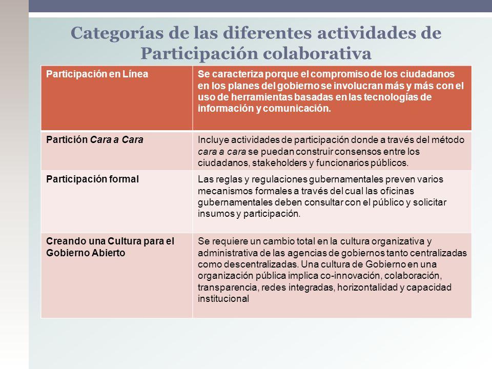 Categorías de las diferentes actividades de Participación colaborativa