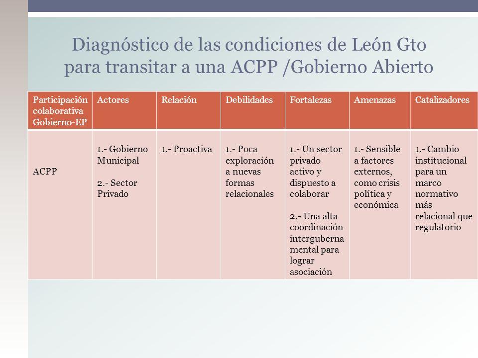 Diagnóstico de las condiciones de León Gto para transitar a una ACPP /Gobierno Abierto