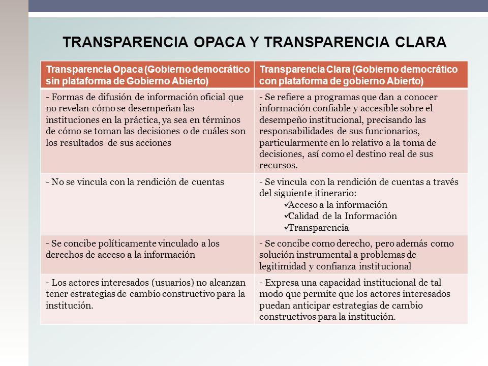 TRANSPARENCIA OPACA Y TRANSPARENCIA CLARA