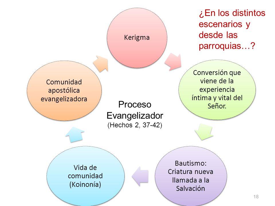 Proceso Evangelizador (Hechos 2, 37-42)