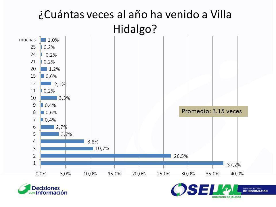 ¿Cuántas veces al año ha venido a Villa Hidalgo