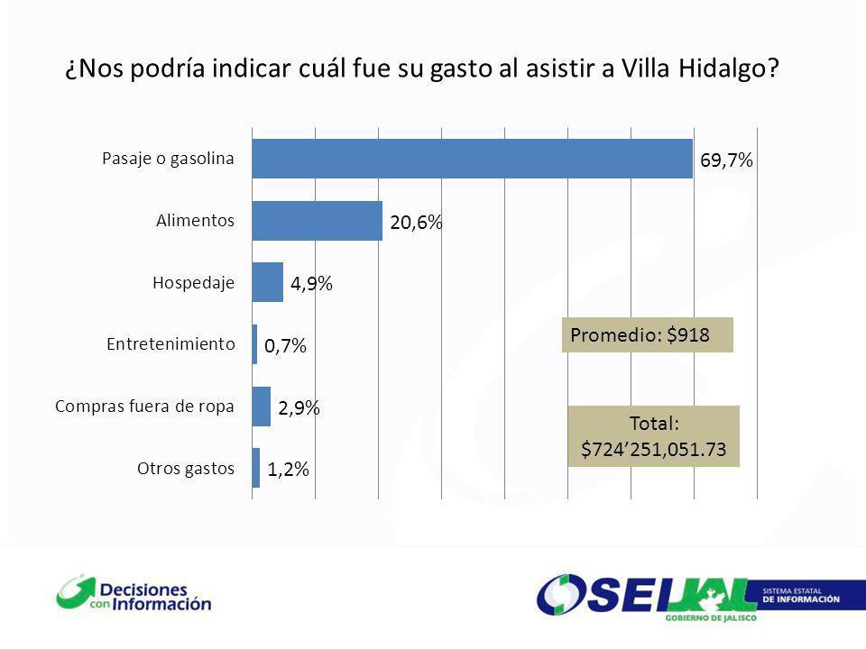¿Nos podría indicar cuál fue su gasto al asistir a Villa Hidalgo