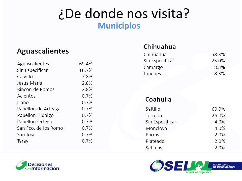 ¿De donde nos visita Municipios Chihuahua 58.3% Sin Especificar 25.0%