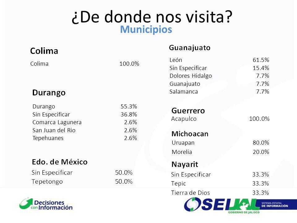 ¿De donde nos visita Municipios Colima 100.0% León 61.5%