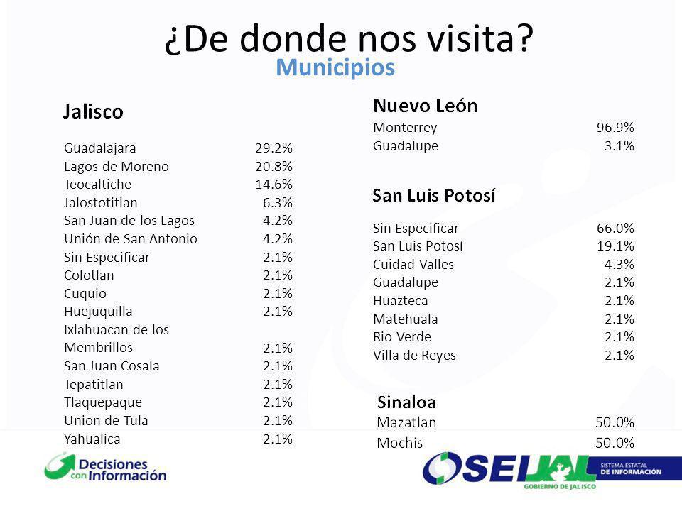 ¿De donde nos visita Municipios Monterrey 96.9% Guadalupe 3.1%