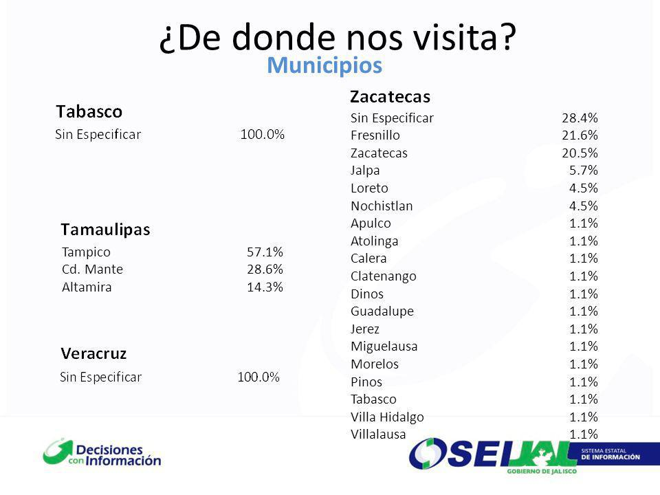 ¿De donde nos visita Municipios Sin Especificar 28.4% Fresnillo 21.6%