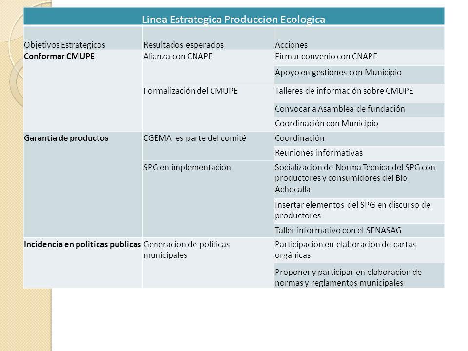 Linea Estrategica Produccion Ecologica