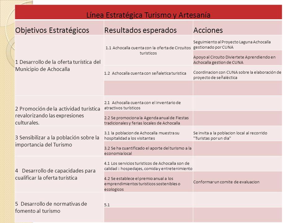 Línea Estratégica Turismo y Artesanía Objetivos Estratégicos