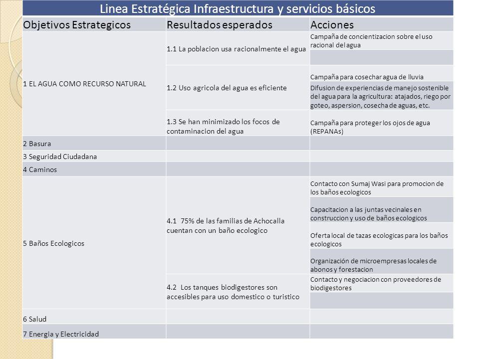Linea Estratégica Infraestructura y servicios básicos