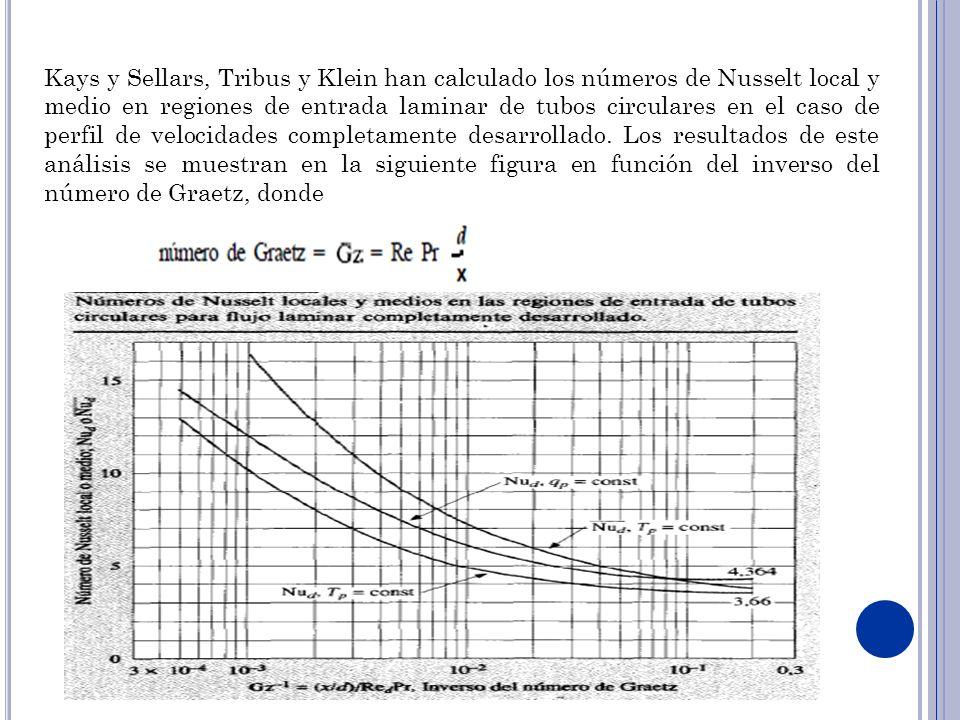 Kays y Sellars, Tribus y Klein han calculado los números de Nusselt local y medio en regiones de entrada laminar de tubos circulares en el caso de perfil de velocidades completamente desarrollado.