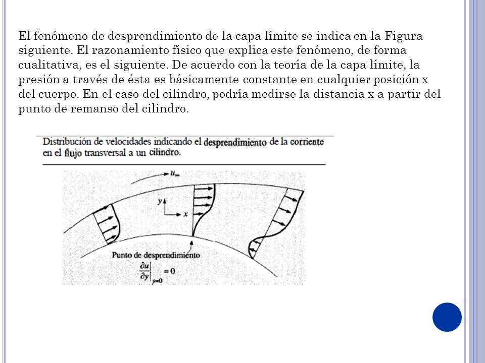 El fenómeno de desprendimiento de la capa límite se indica en la Figura siguiente.