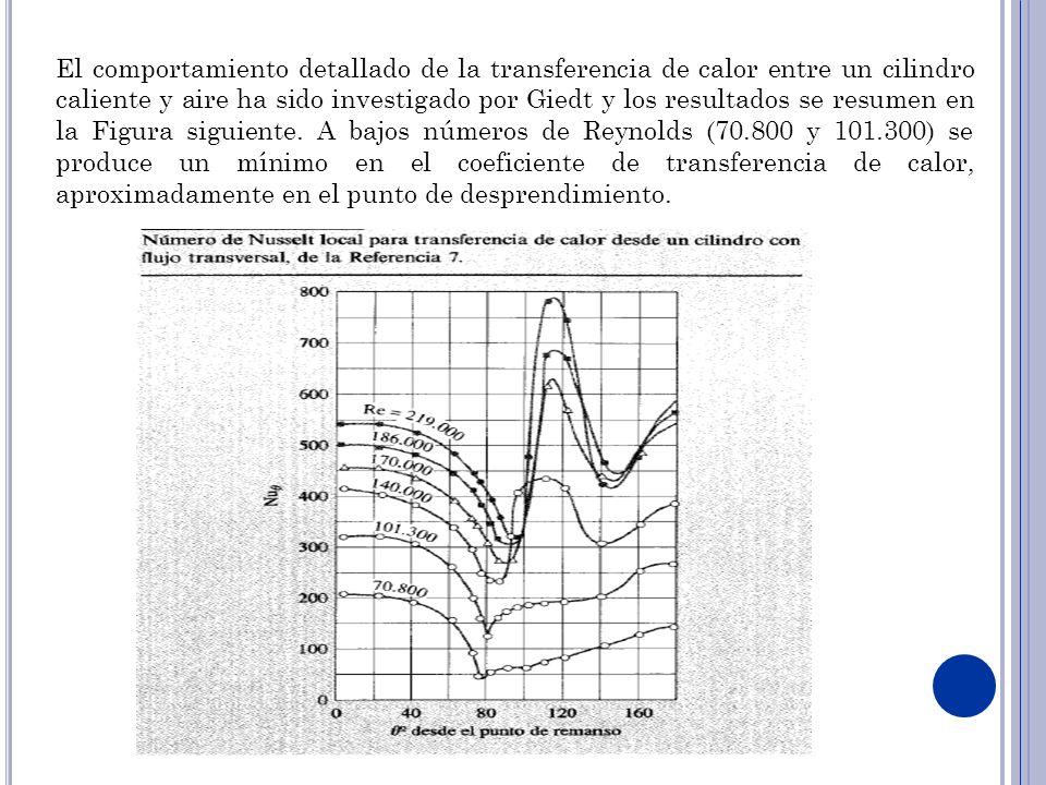 El comportamiento detallado de la transferencia de calor entre un cilindro caliente y aire ha sido investigado por Giedt y los resultados se resumen en la Figura siguiente.