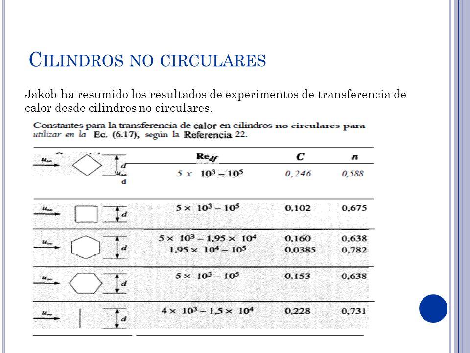 Cilindros no circulares