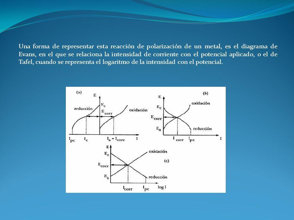 Una forma de representar esta reacción de polarización de un metal, es el diagrama de Evans, en el que se relaciona la intensidad de corriente con el potencial aplicado, o el de Tafel, cuando se representa el logaritmo de la intensidad con el potencial.