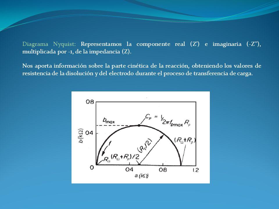 Diagrama Nyquist: Representamos la componente real (Z') e imaginaria (-Z''), multiplicada por -1, de la impedancia (Z).