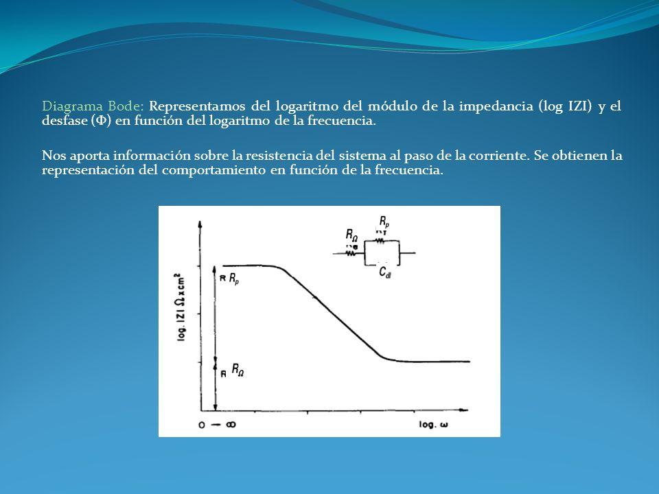 Diagrama Bode: Representamos del logaritmo del módulo de la impedancia (log IZI) y el desfase (Φ) en función del logaritmo de la frecuencia.