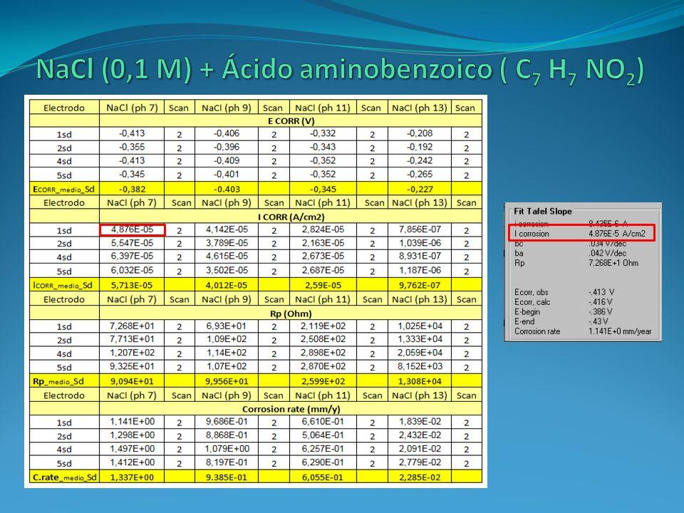 NaCl (0,1 M) + Ácido aminobenzoico ( C7 H7 NO2)