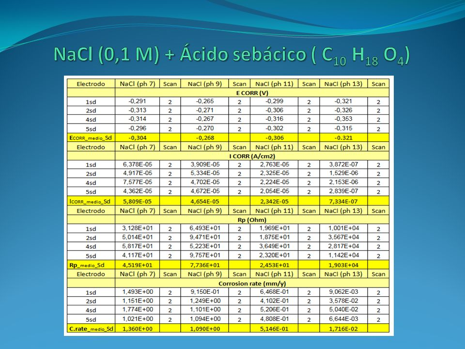 NaCl (0,1 M) + Ácido sebácico ( C10 H18 O4)
